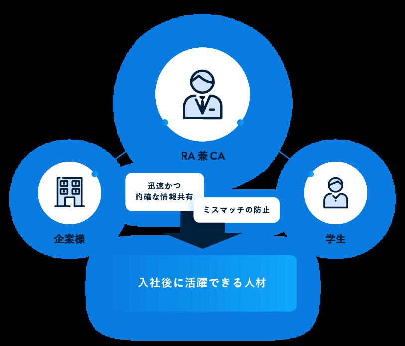 企業様担当と求職者担当を兼任することで入社後に活躍できる人材を的確にご紹介